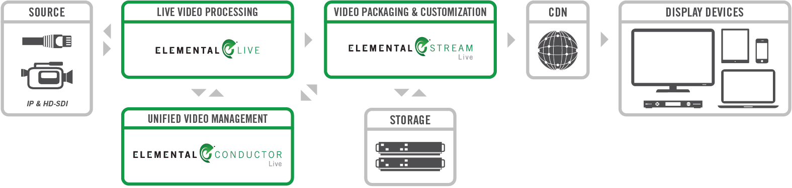 [E]Elemental_Live_Platform_Workflow