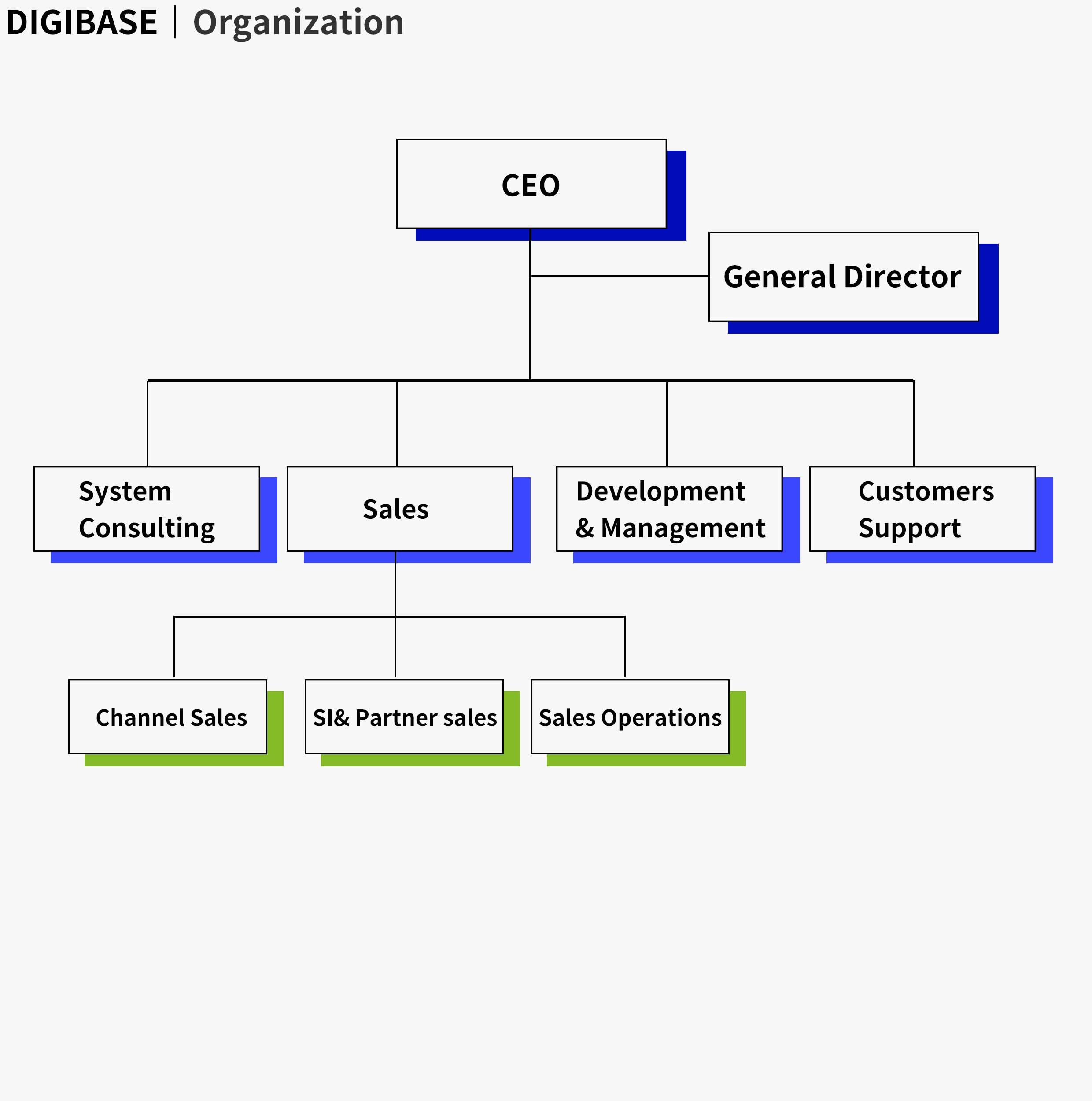 E)Organization